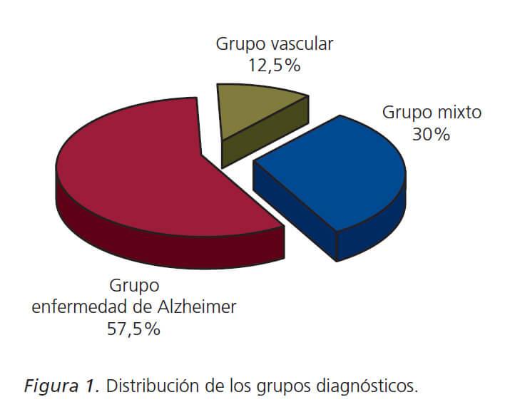 Distribucion-de-los-grupos-diagnosticos