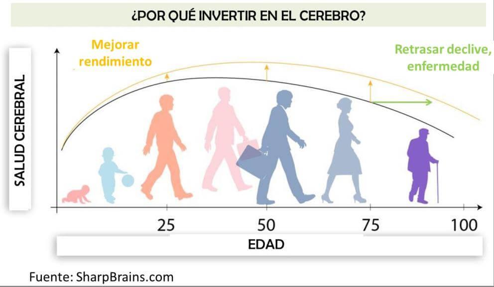 salud-cerebral-invertir-cerebro