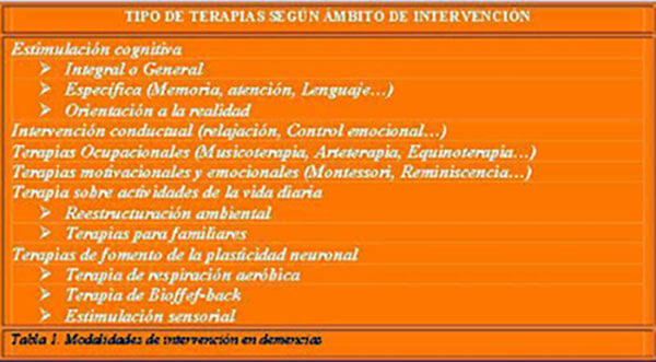 tipos-terapias-segun-ambito-intervencion