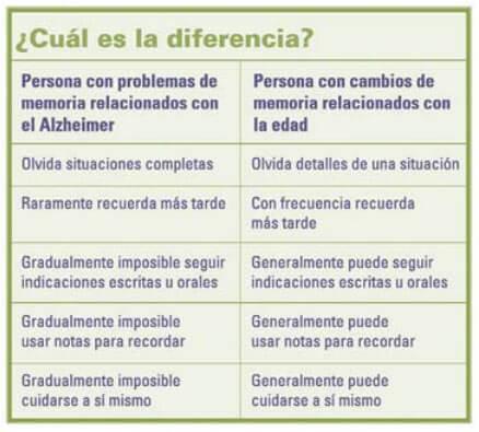 Síntomas de Alzheimer sintomas-alzheimer-10-alz.org